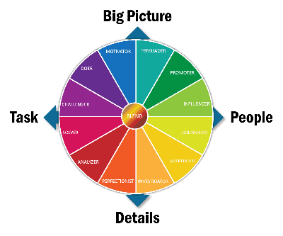 Communication Styles 2.0 Circle of Styles With Two Axis