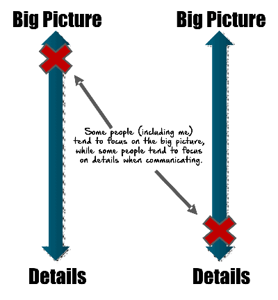 Communication Styles Big Picture - Details Axis
